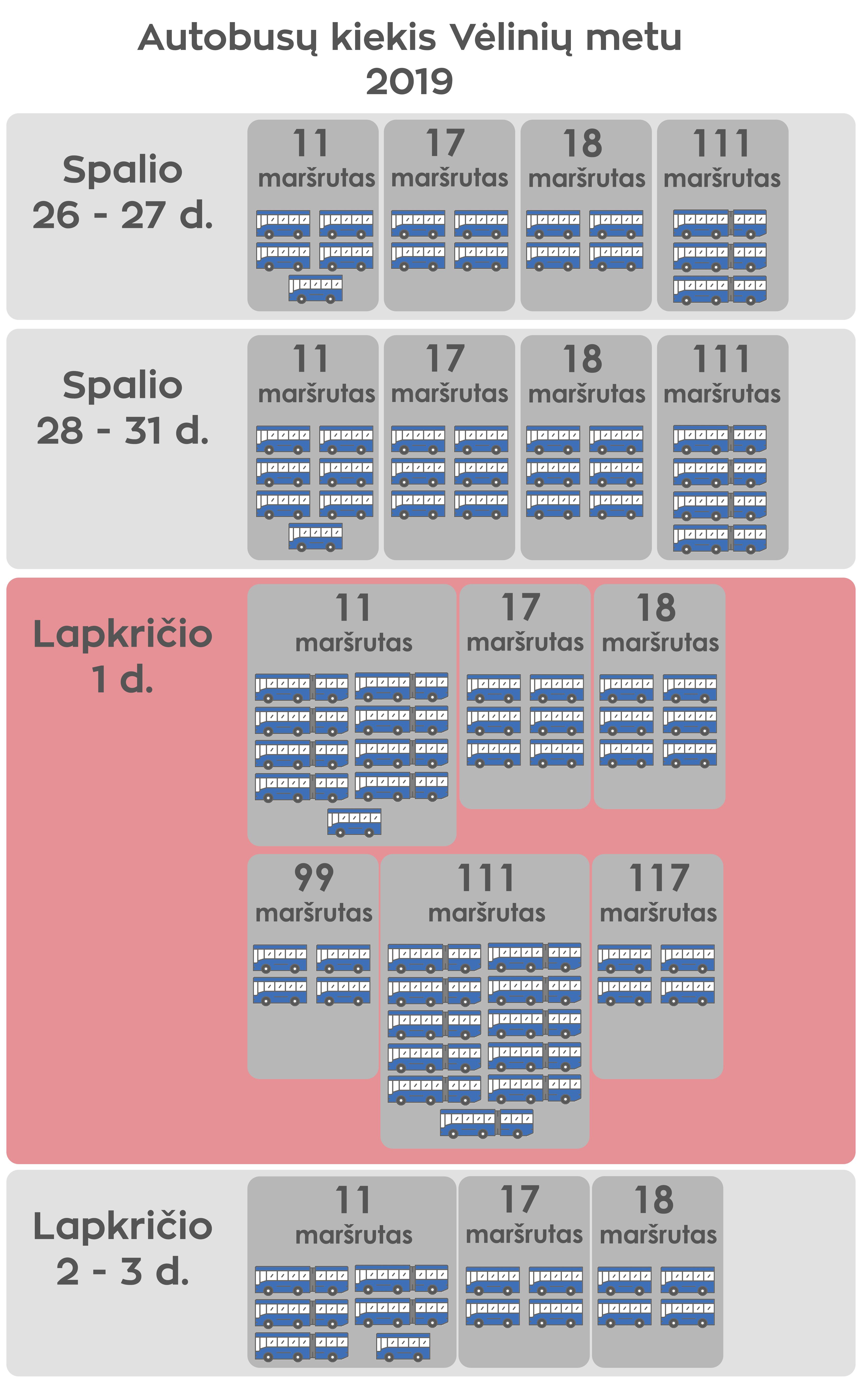 Autobusų kiekis vėlinių metu 2019
